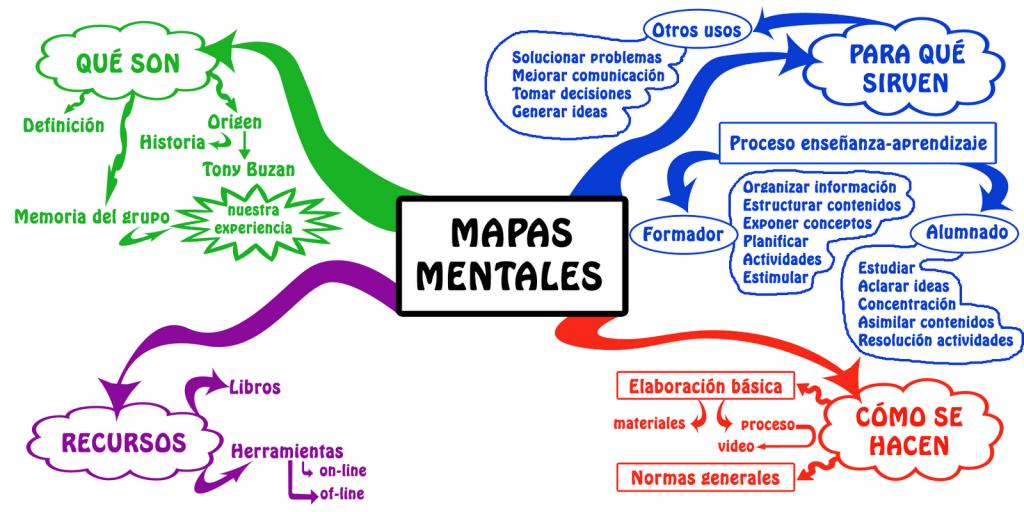 mapa-mental
