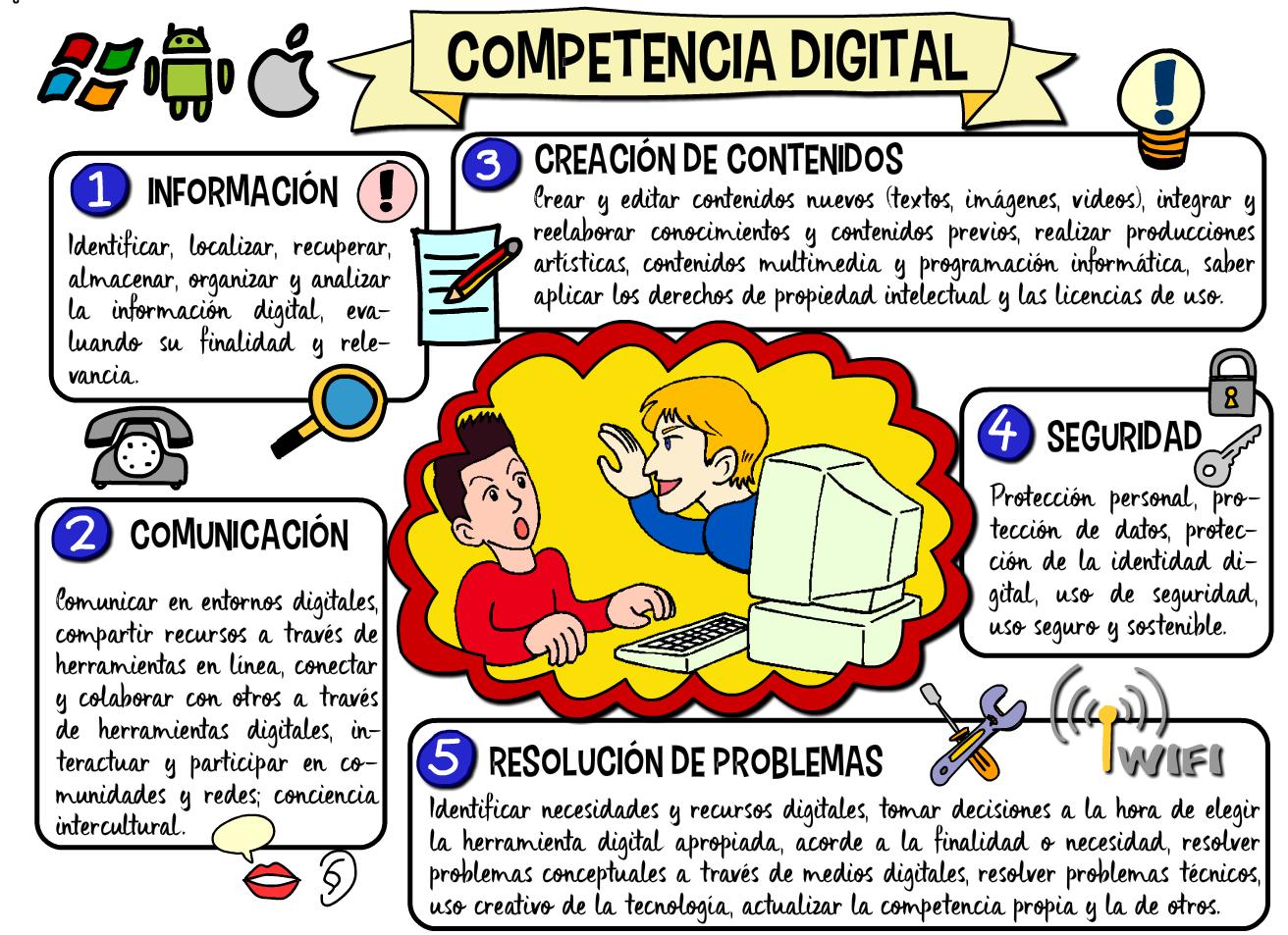 competencia digital11